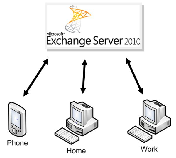 Synchronisation with Exchange Server 2010