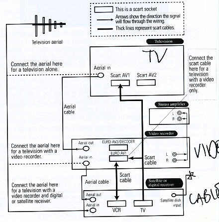 Connection diagram for a Goodmans VCR.