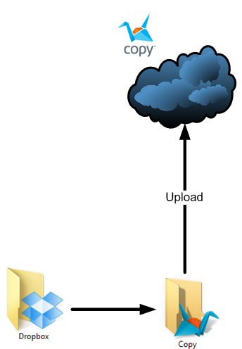 Copying files from Dropbox folder to Copy folder, then uploading into the cloud