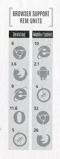 List of desktop browser icons, in two columns: desktop on left, mobile on right
