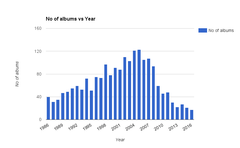 Albums per year